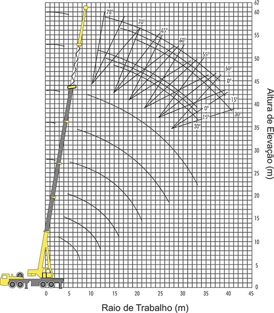 Diagrama de operação