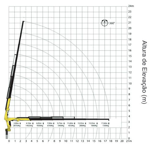 Gráfico de carga