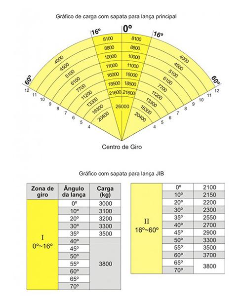 Tabela de Carga